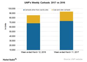 uploads/2017/03/UNP-Carloads-3-1.png