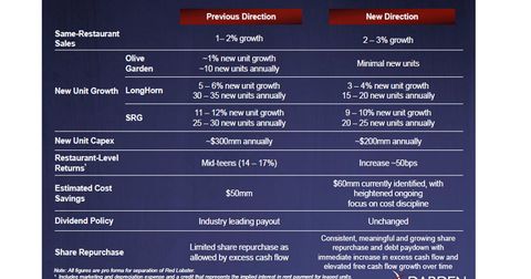 uploads/2013/12/Darden-New-Growth-Strategy1.png