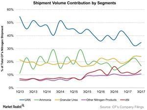 uploads///Shipment Volume Contribution by Segments
