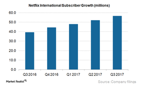uploads///International Subs growth_Q
