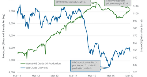 uploads/2017/03/US-oil-production-1.png