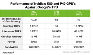 uploads///A_Semiconductors_NVDA_GPU performance against TPU