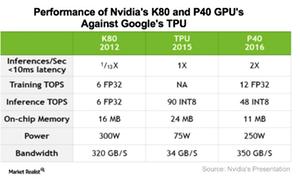 uploads/2017/05/A10_Semiconductors_NVDA_GPU-performance-against-TPU-1.png