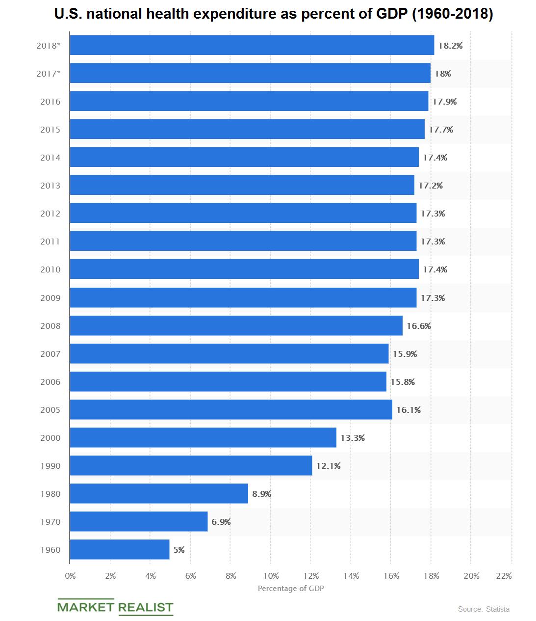 uploads///health expenditure GDP