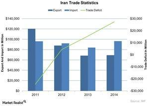 uploads///Iran Trade Statistics