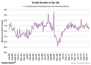 uploads/2015/11/Credit-Growth-in-the-US1.jpg