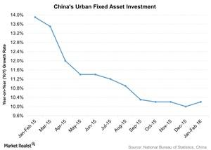 uploads///Chinas Urban Fixed Asset Investment