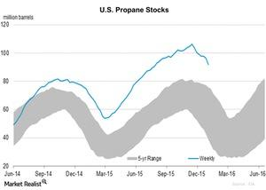 uploads/2016/01/U.S.-Propane-Stocks-2016-01-151.jpg