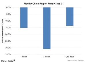 uploads///Fidelity China Region Fund Class C