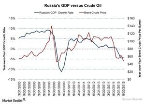 uploads///Russias GDP versus Crude Oil