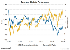 uploads/// EM Equities