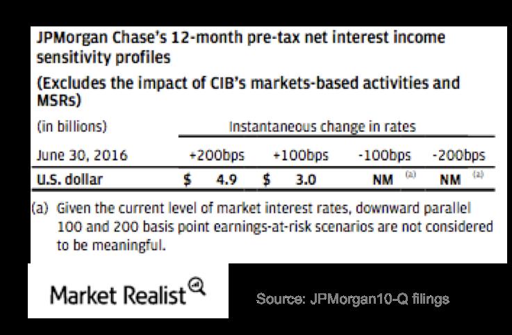 uploads///JPM interest rate sensitivity