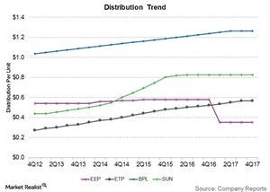 uploads///distribution trend
