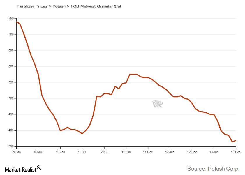 uploads///Potash Price