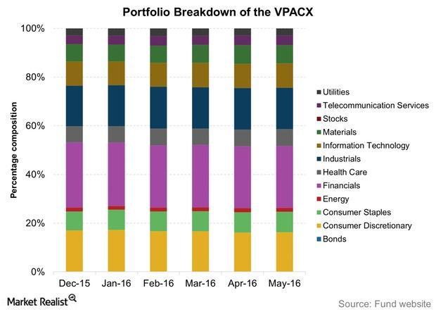 uploads///Portfolio Breakdown of the VPACX