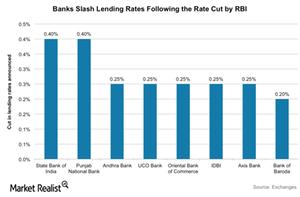 uploads/2015/10/lending-rates1.png