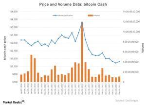 uploads///Price and Volume Data bitcoin Cash