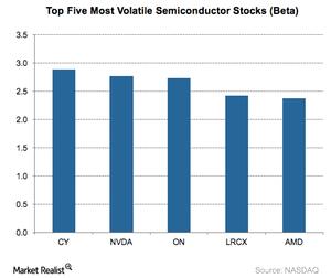 uploads/2017/09/A5_Semiconductors_Top-5-volatile-stocks-beta-4-1.png