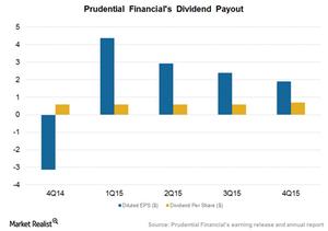 uploads/2016/03/Dividend-payout1.png