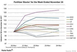 uploads/2017/11/Fertilizer-Stocks-for-the-Week-Ended-November-24-2017-11-28-1.jpg