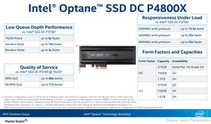 uploads/2017/04/A15_Semiconductors_INTC_Optane-SSD-1.png