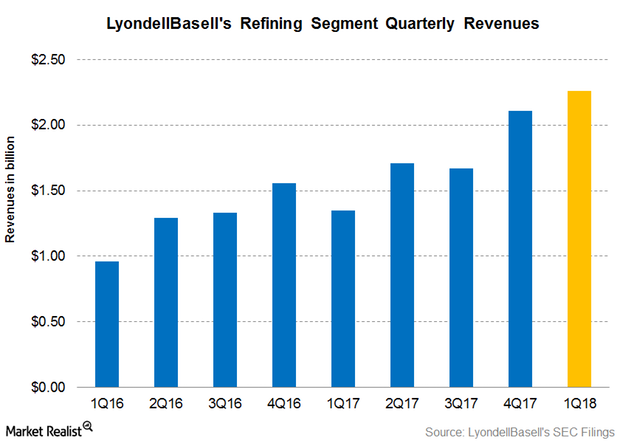uploads///Revenues Q Refining