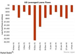 uploads///US Leveraged Loans Flows