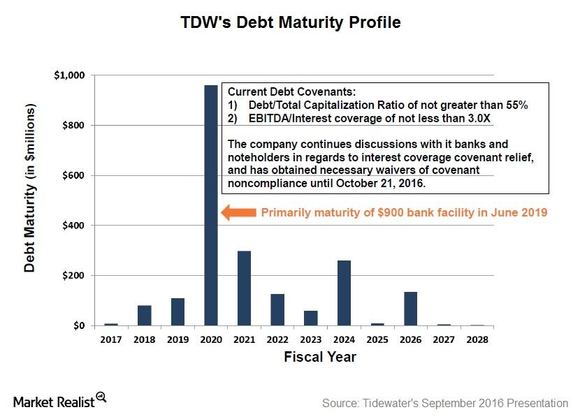 uploads///Debt Maturity