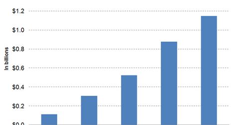 uploads/2016/11/Graph-6-2-1.png