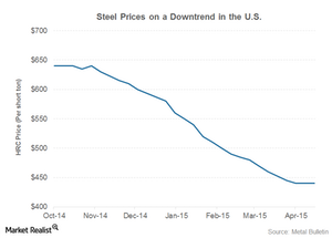 uploads///Steel prices