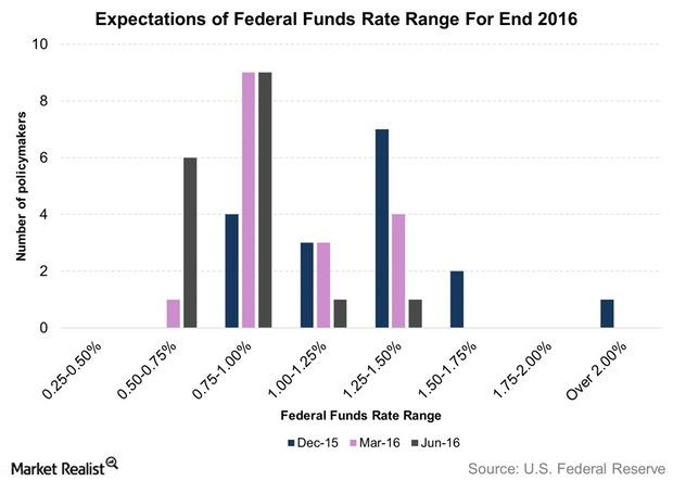 uploads///Expectations of Federal Funds Rate Range For End