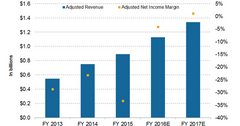 uploads///revenue projections