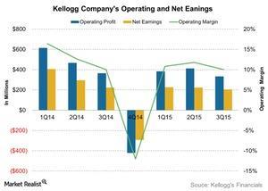 uploads///Kellogg Companys Operating and Net Eanings