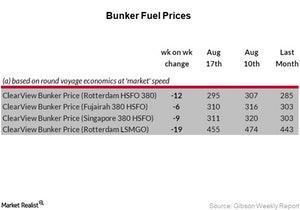 uploads/2017/08/BUnker-Fuel-Prices_Week-33-2-1.jpg