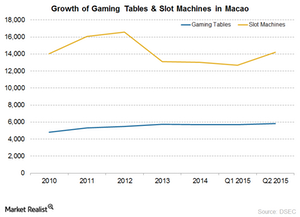 uploads/2015/08/Macao-gaming-tables-growth1.png