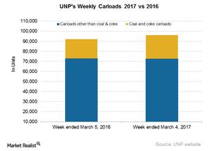 uploads/2017/03/UNP-Carloads-2-1.png