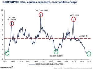 uploads/// Commodities cheap