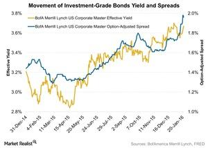 uploads/2016/01/Movement-of-Investment-Grade-Bonds-Yield-and-Spreads-2016-01-261.jpg