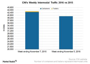 uploads/2016/11/CNI-Intermodal-3-1.png
