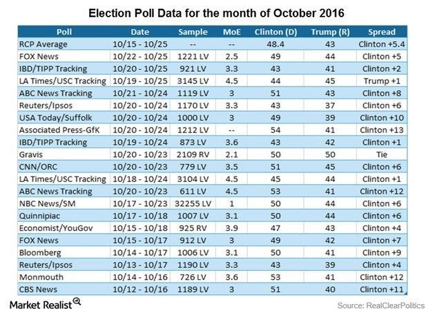 uploads///October Election Poll