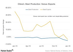 uploads///steel part  china export