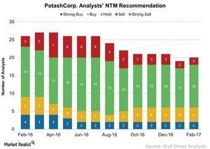uploads/2017/02/PotashCorp-Analysts-NTM-Recommendation-2017-02-22-1.jpg