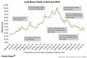 uploads///Junk Bond Yields in  and