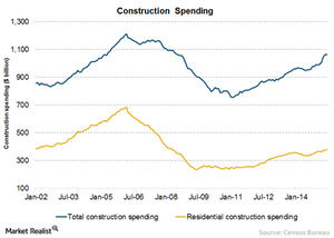 uploads/2015/08/Chart-12-Res-consurtcion-spending1.png