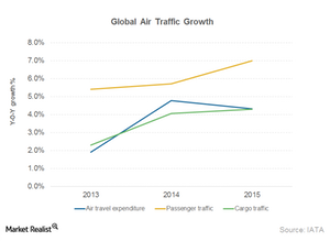 uploads/2014/12/Part10_Dec_Profitability-of-global-airlines1.png