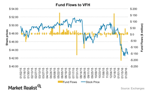 uploads/2016/02/Fundflows-VFH1.png