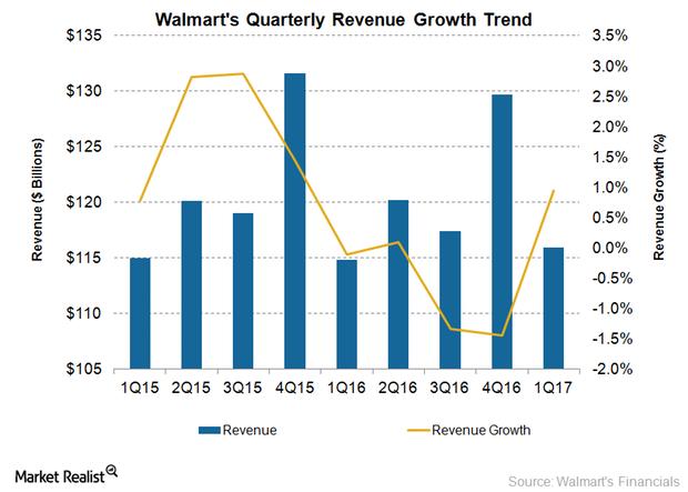 uploads///WMT Revenue