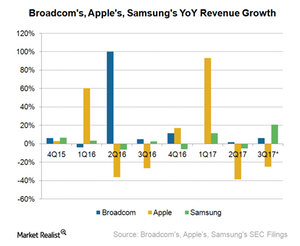 uploads///A_Semiconductors_AVGO_AAPL and SSNLF YoY revenue growth Q