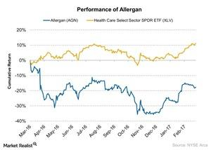 uploads///Performance of Allergan