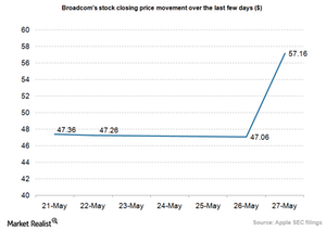 uploads///Broadcom stock price movement